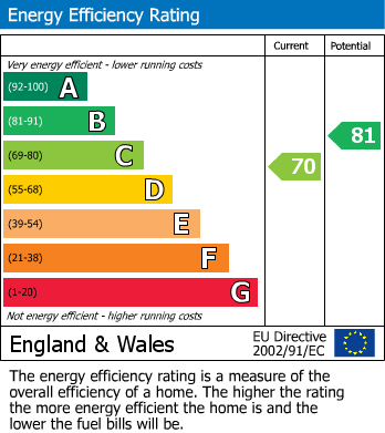 EPC Graph for Haverstock Hill, Chalk Farm, London