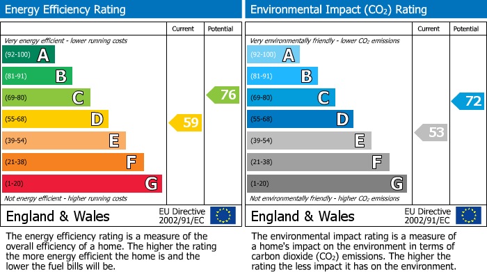 EPC Graph for The Woodlands, Stanmore, HA7