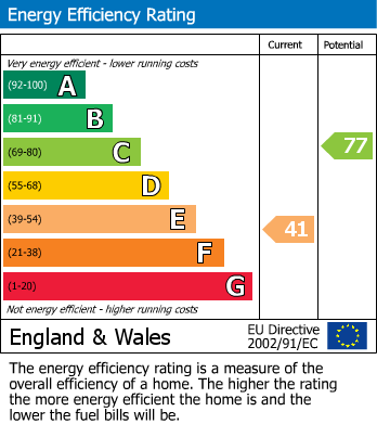 EPC Graph for Weald Rise, Harrow