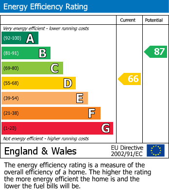 EPC Graph for Stanmore Hill, HA7
